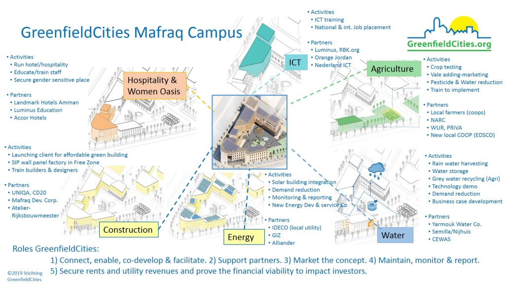 Campus Overview with 6 Sectors
